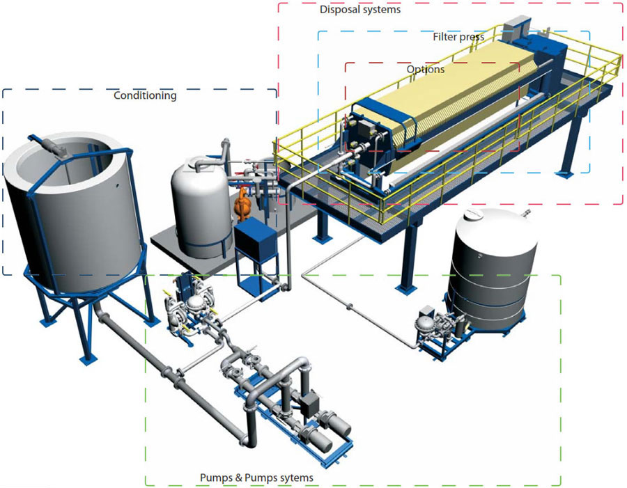 Automatic Starch Chamber Membrane Filter Press